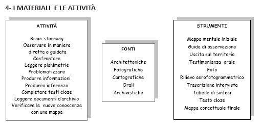 Villa Soranzo Conestabile - Materiali e attività